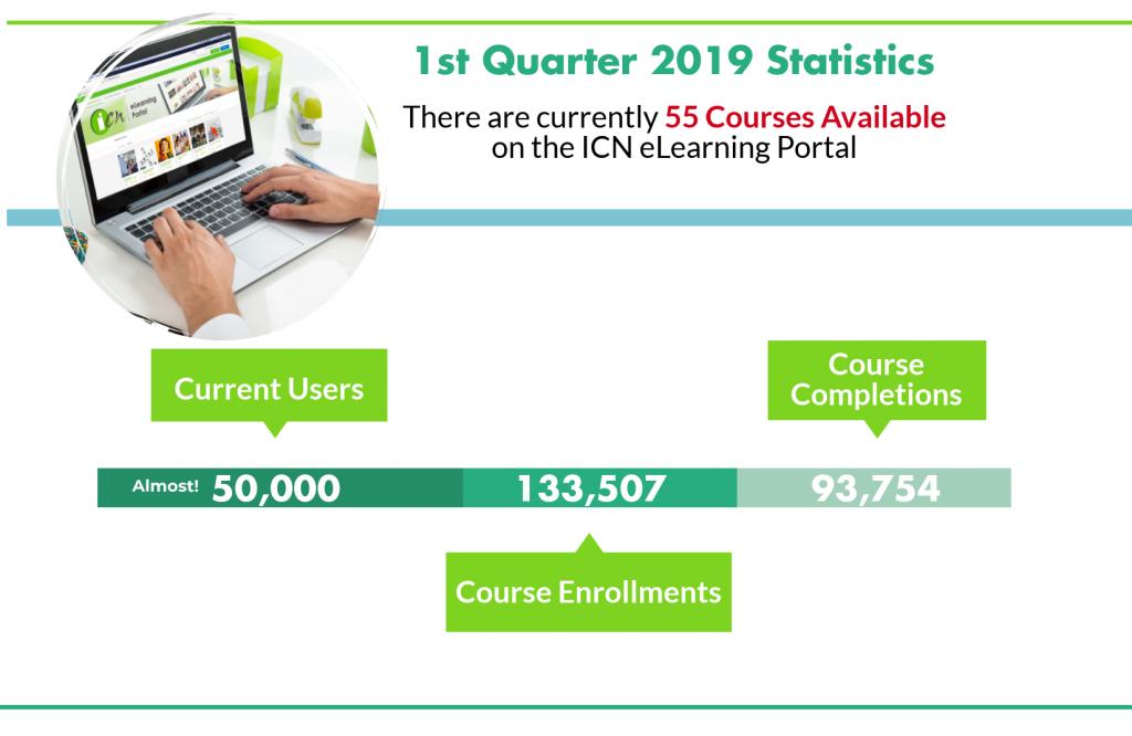 Infographic of ICN 1st quarter statistics for online learning