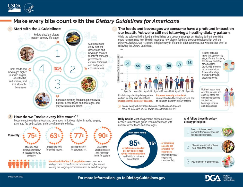infographic of 2020-2025 Dietary Guidelines for Americans