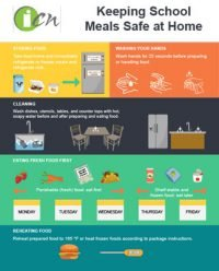 Thumbnail image of ICN COVID-19 Food Safety Resource Infographic available for download